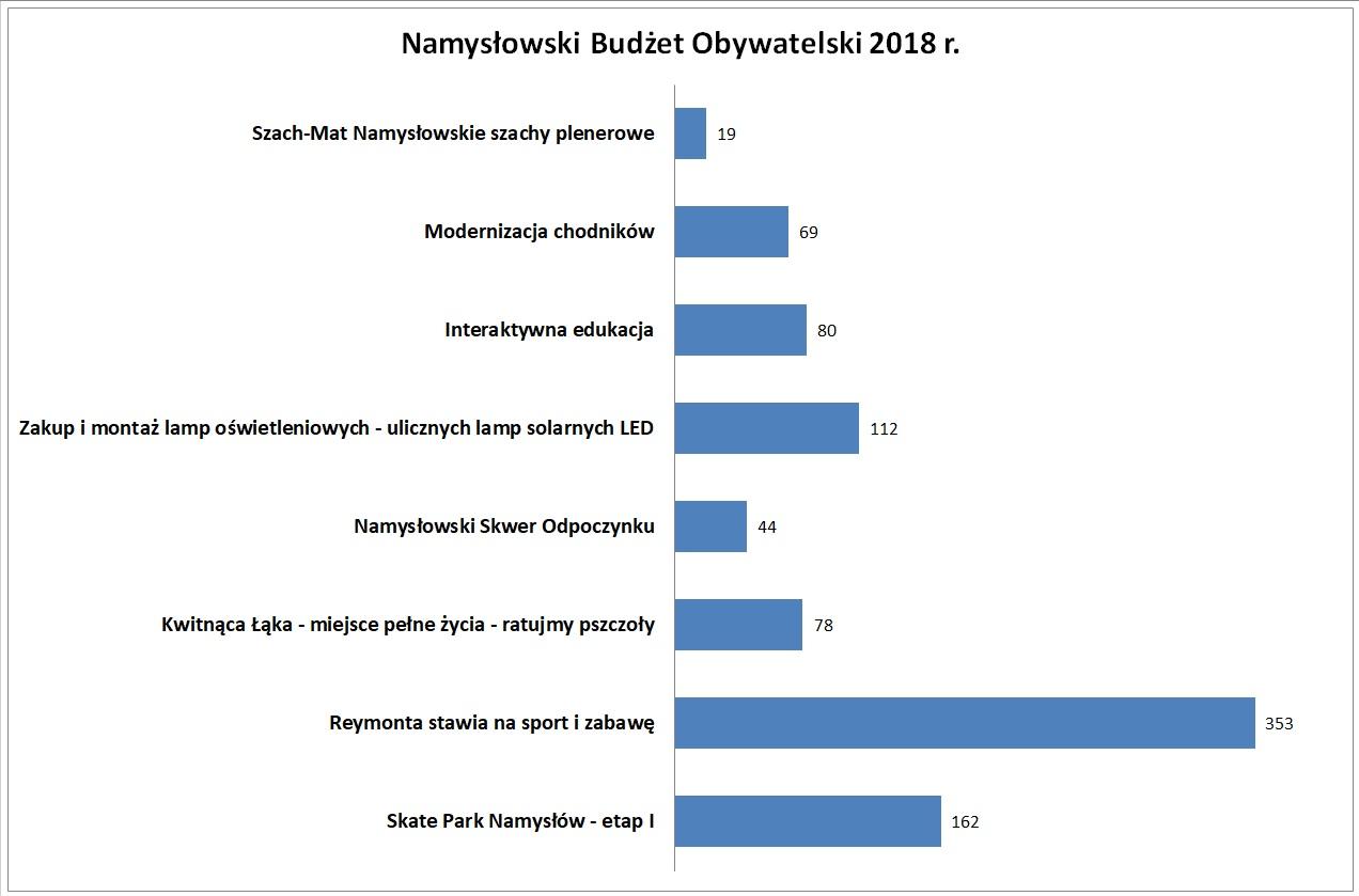 Budzet Obywatelski Namyslowa 2018_wyniki.jpeg