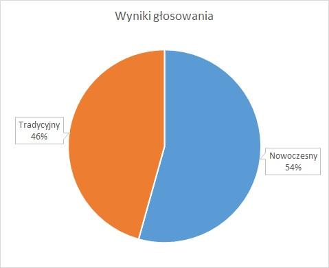 wyniki głosowania.jpeg